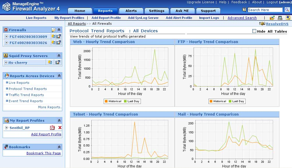 Firewall Historical Trend Analysis :: Firewall Analyzer