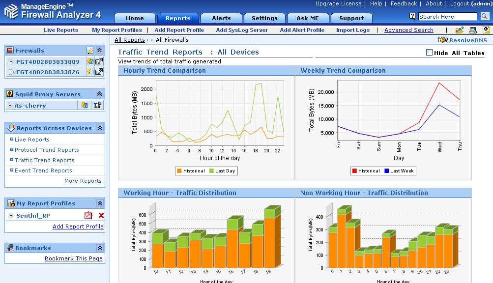 Firewall Historical Trend Analysis  Firewall Analyzer